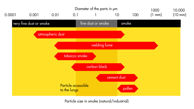 Particle size of welding fumes vs. other dust (e.g. tobacco smoke, pollen, cement dust).